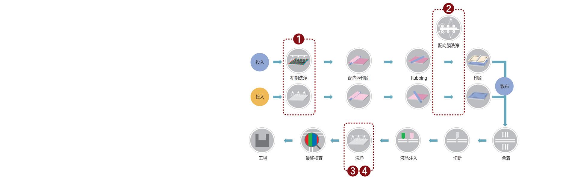 電子工業用洗浄剤